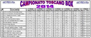 Classifica finale 24.mo Campionato Toscano a Box